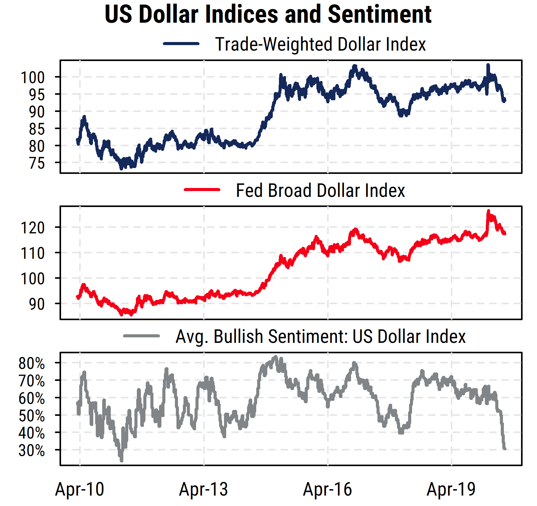 Dollar Indices and Sentiment