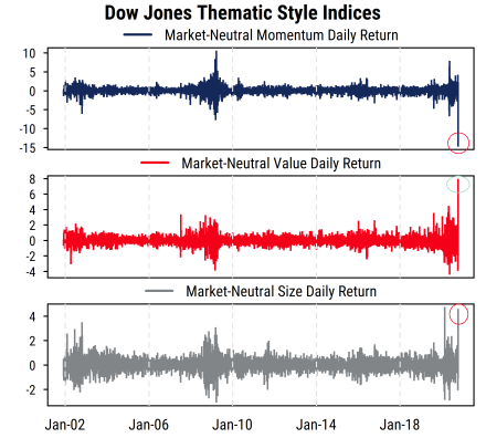 Dow Jones Thematic Style Indices Daily Returns