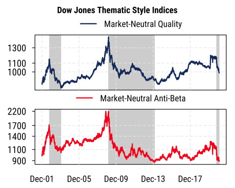 Dow Jones Thematic Style Indices Quality AntiBeta