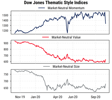 Dow Jones Thematic Style Indices