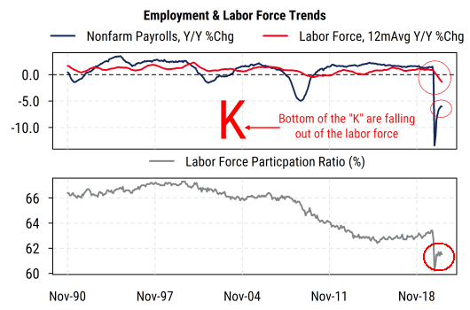 Employment Labor Force Trends K