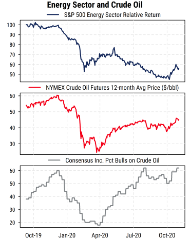 Energy Sector and Crude Oil
