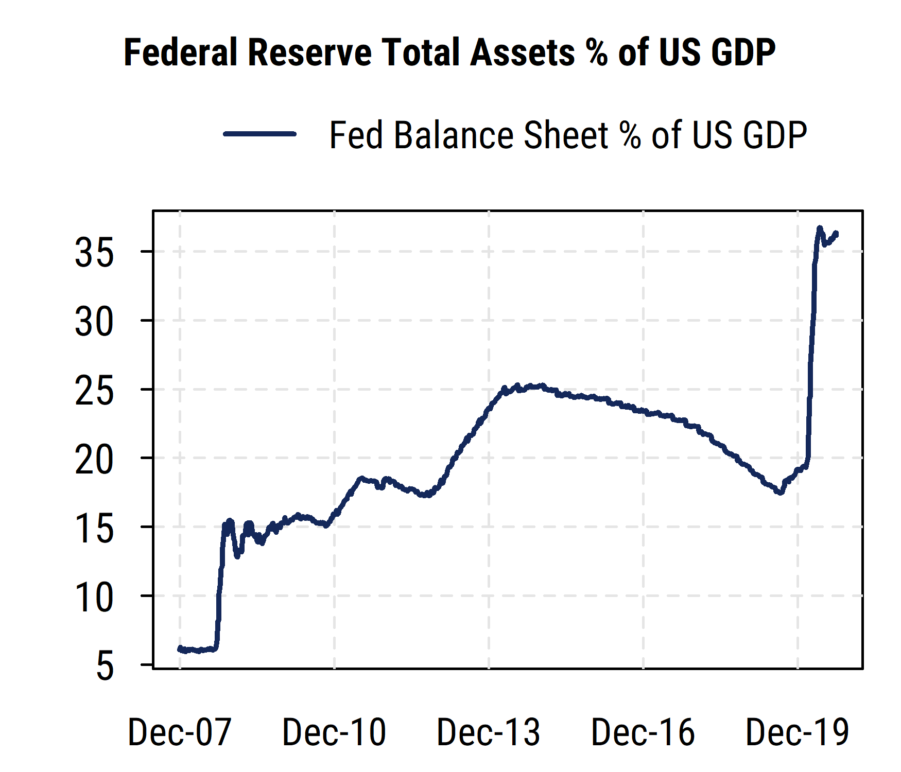Fed Balance Sheet Pct of GDP