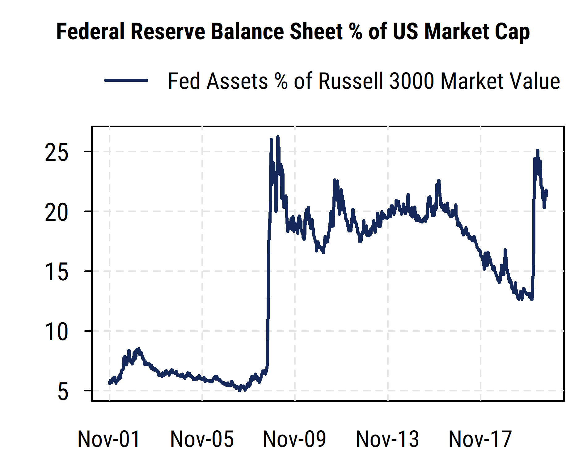 Fed Balance Sheet Pct of US Market Cap