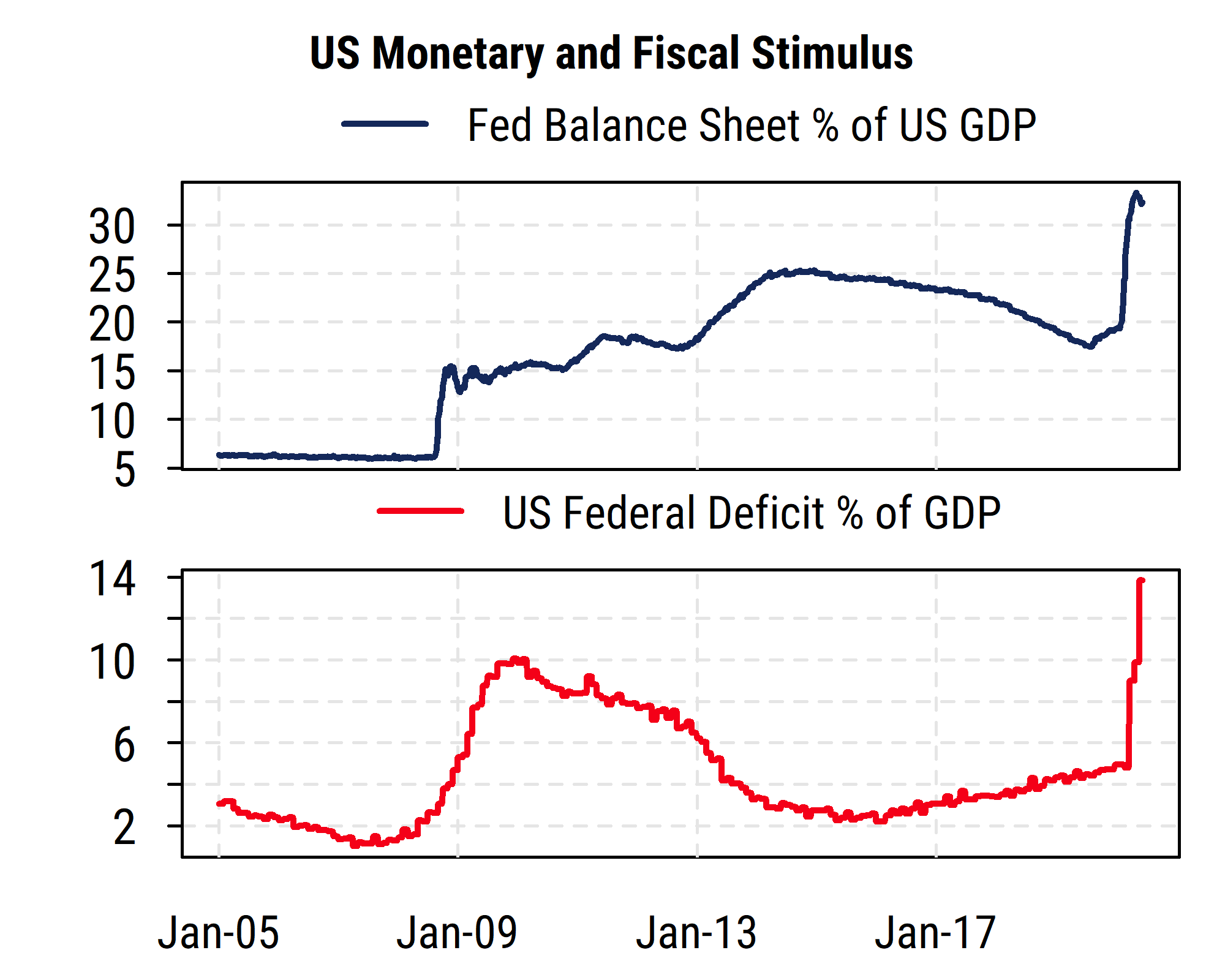 US Monetary and Fiscal Stimulus