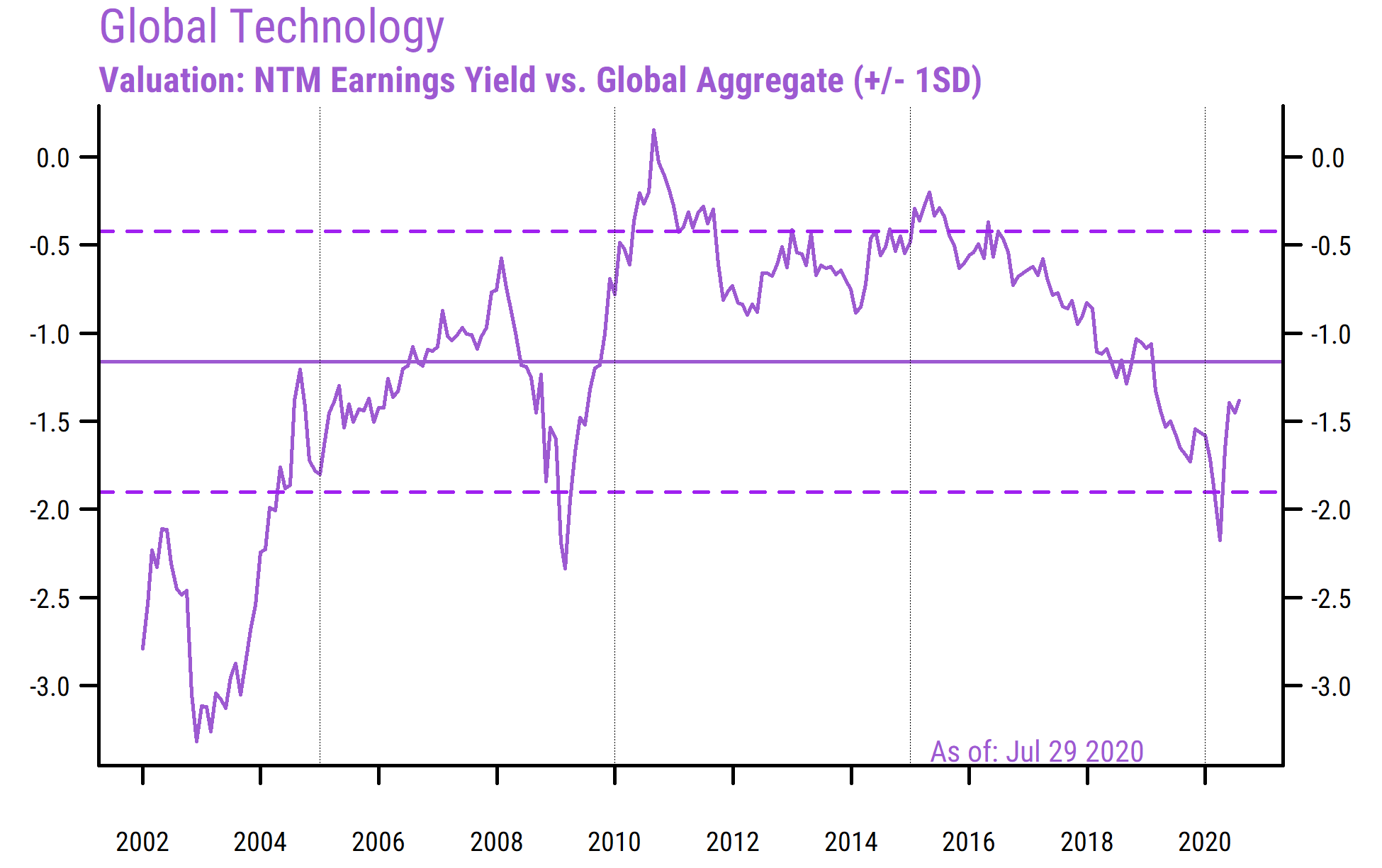 Global Technology Relative Valuation