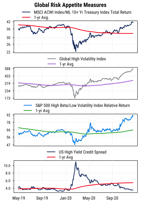 Global Risk Appetite Measures