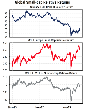 Global Small-cap Relative Returns