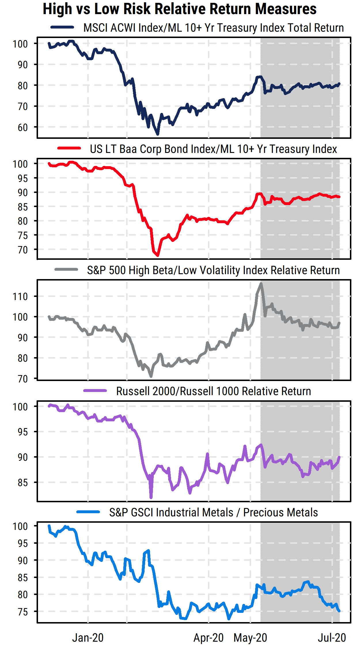 High vs Low Risk Relative Return Measures