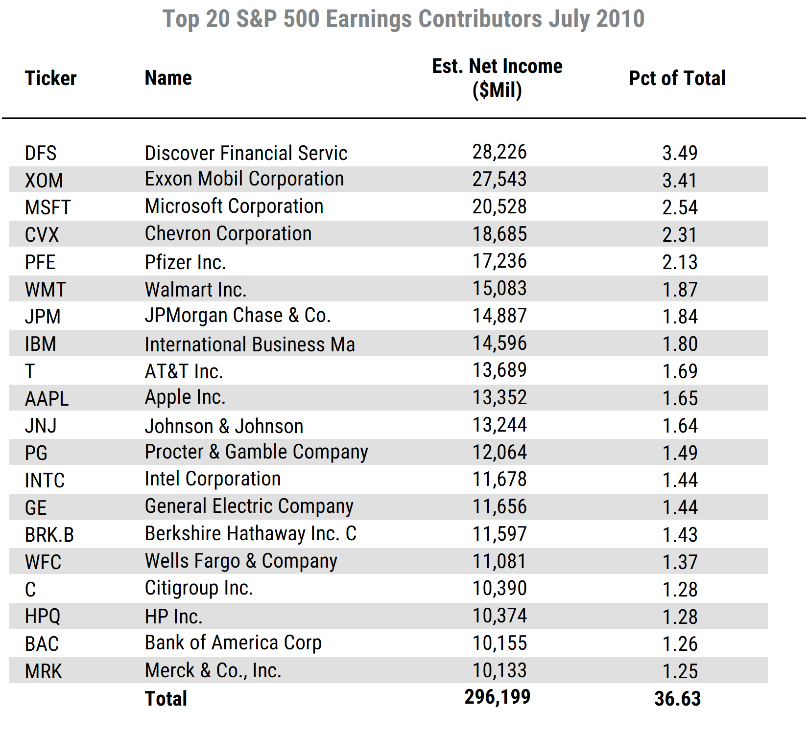 List of Top 20 SP500 Net Inc 10 yrs Ago