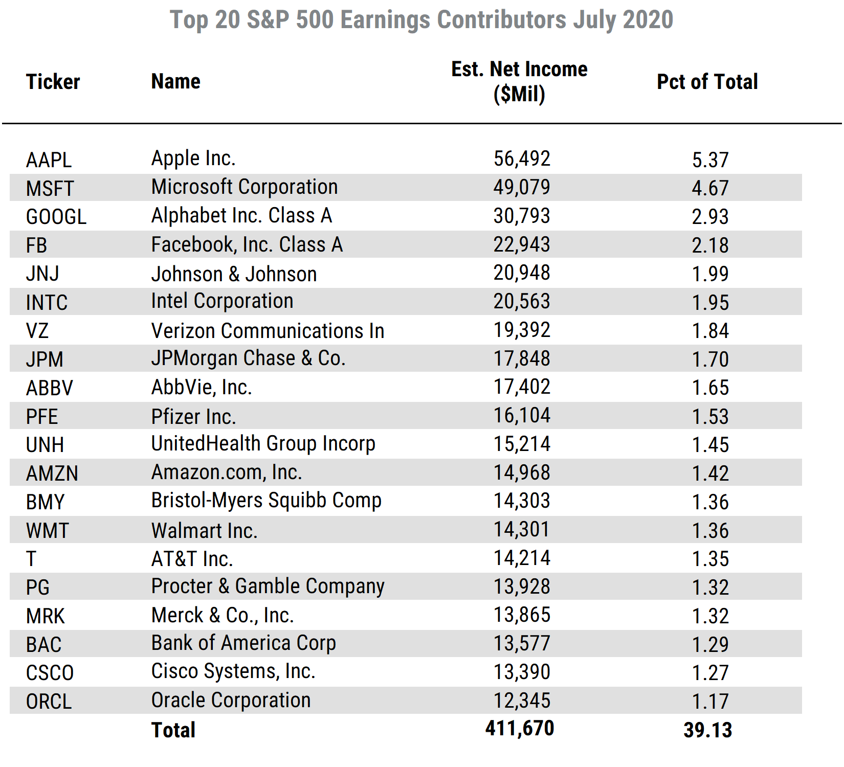 List of Top 20 SP500 Net Inc