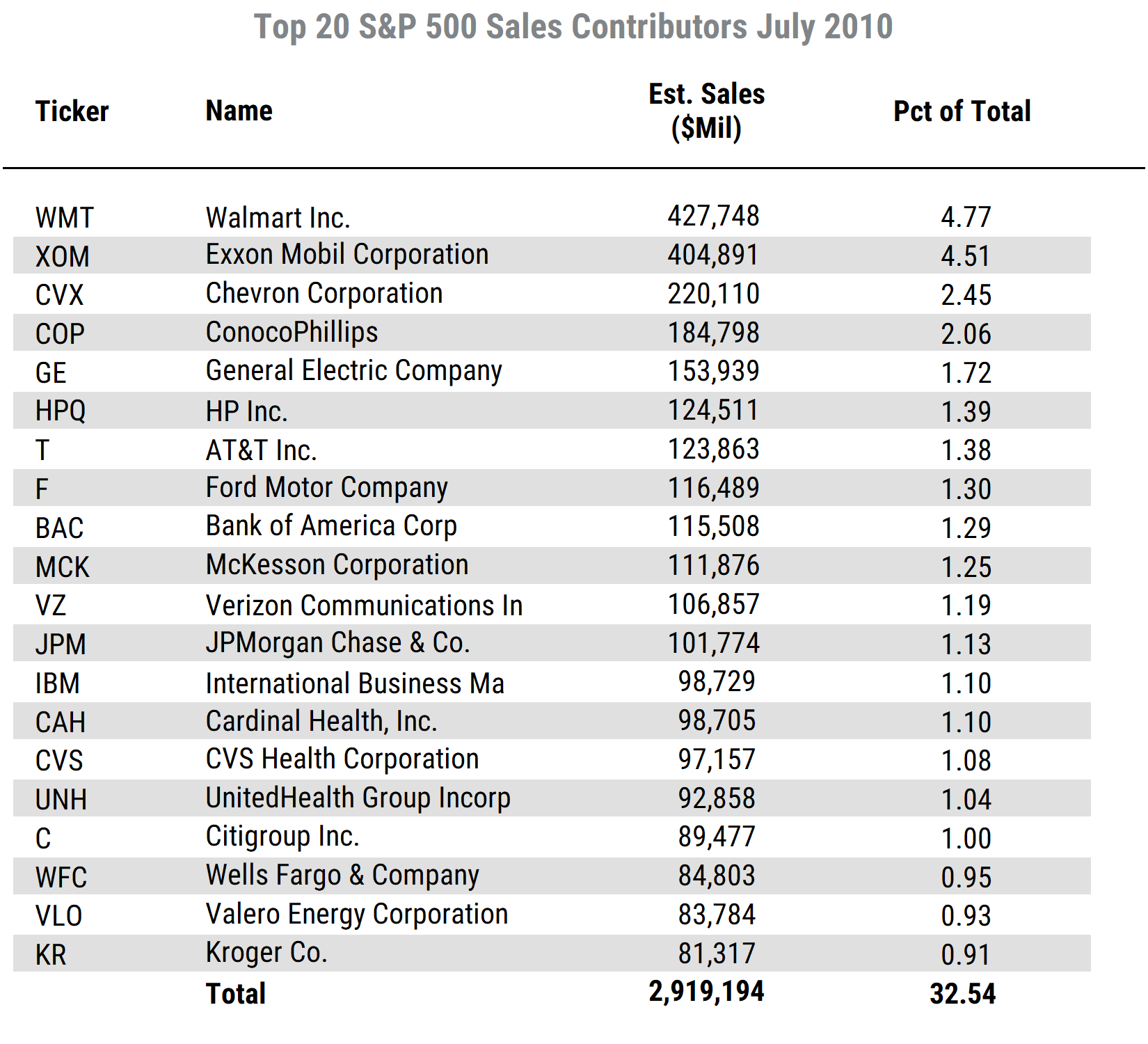 List of Top 20 SP500 Sales 10 yrs Ago
