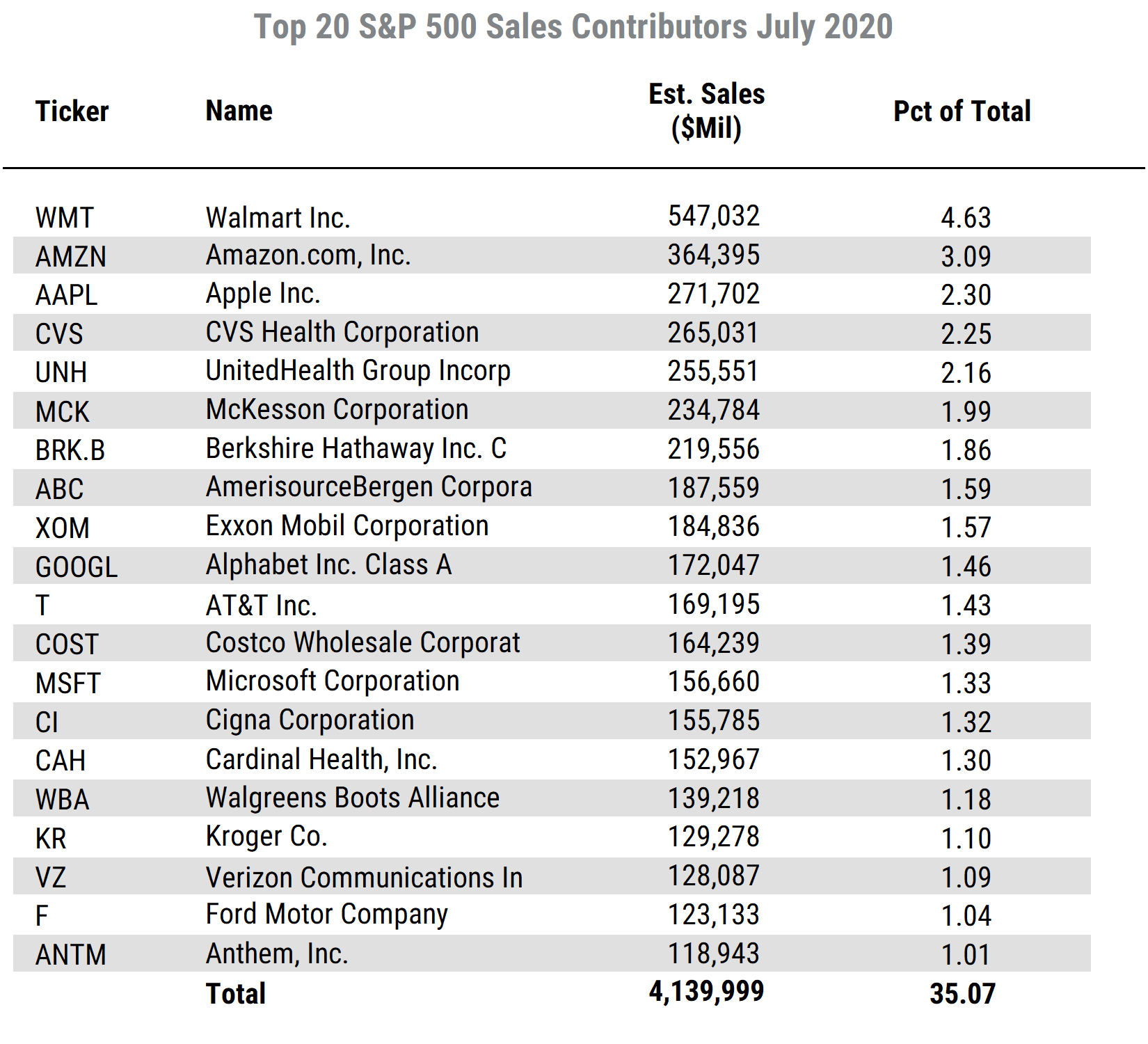 List of Top 20 SP500 Sales