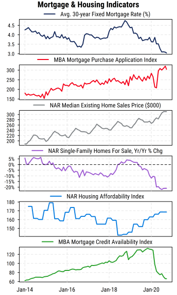 Mortgage and Housing Indicators