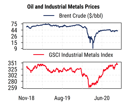 Oil Industrial Metals