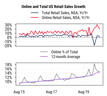 Online and Total US Retail Sales Growth