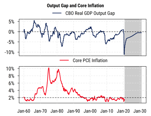Output Gap and Core Inflation