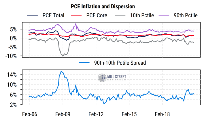 PCE Inflation and Dispersion