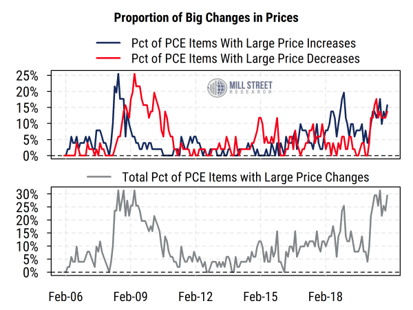Proportion of Big Changes in Prices