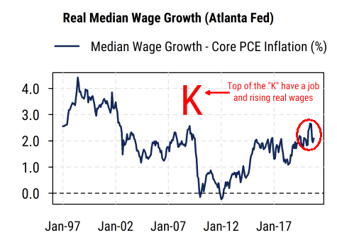 Real median wage growth K