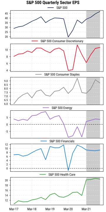 S&P 500 Quarterly Sector EPS p1
