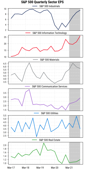 S&P 500 Quarterly Sector EPS p2