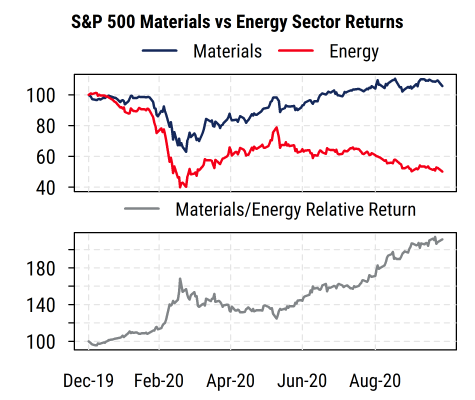 SP500 Materials vs Energy Sector Returns