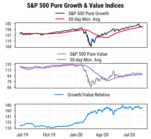SP500 Pure Growth Value Indices