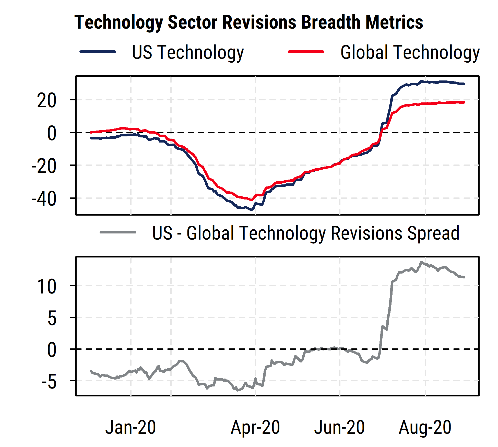 Technology Sector Revisions Breadth Metrics