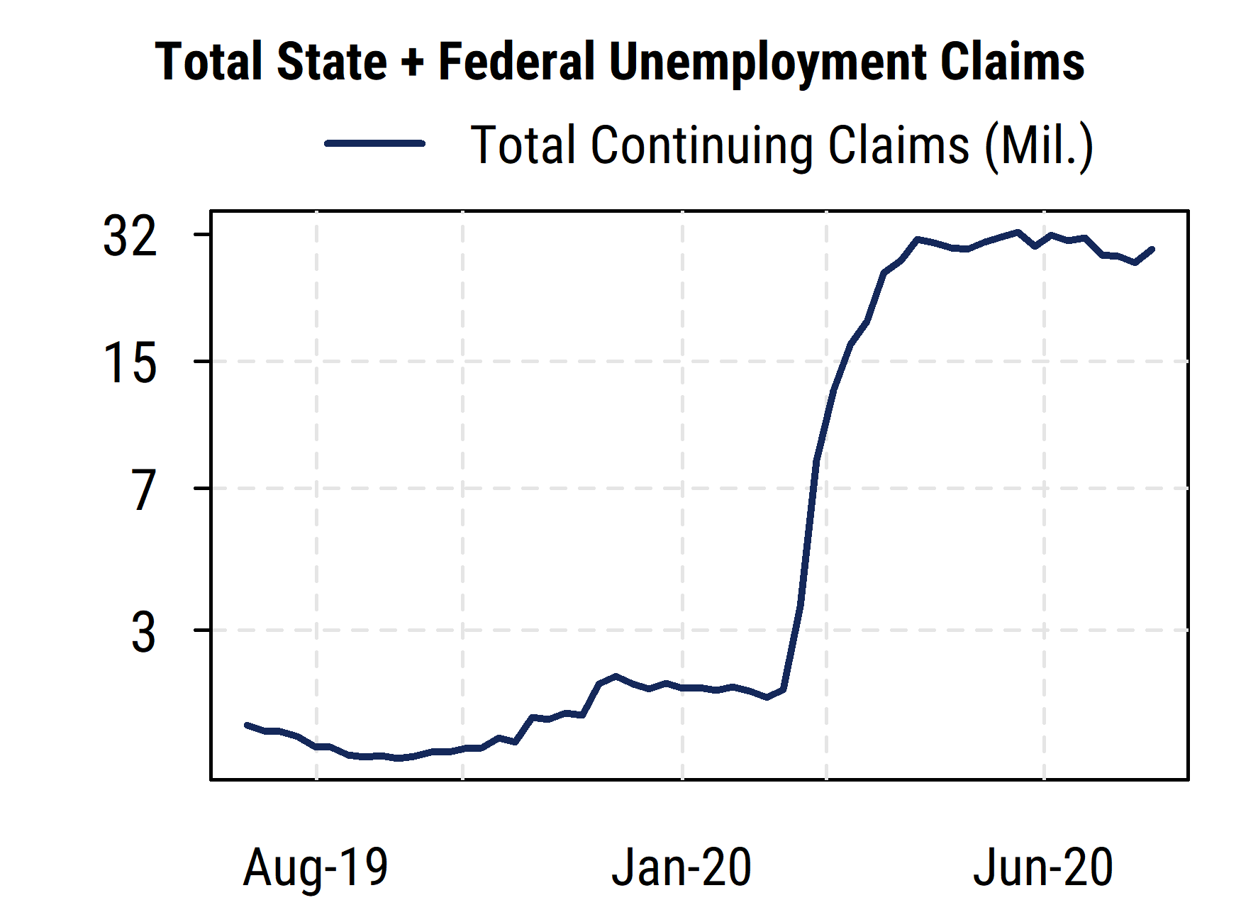 Total Unemployment Claims