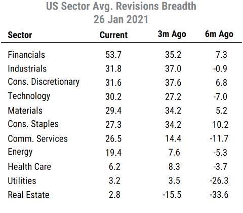 US Sector Abs Rev Breadth table