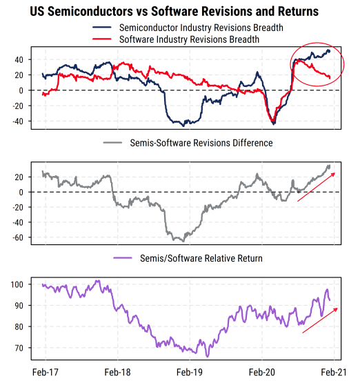 US Semiconductors vs Software Revisions and Returns