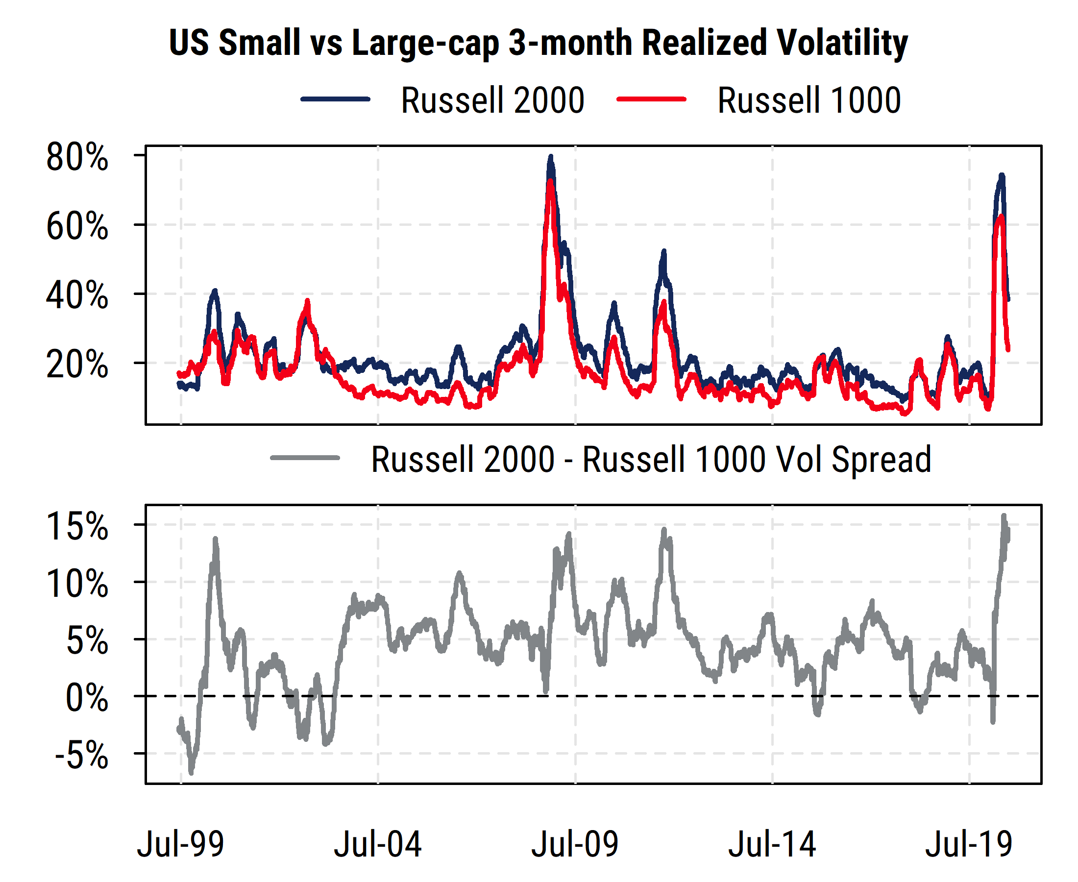 US Small Large Cap Relative Volatility