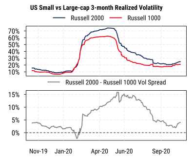 US Small vs Large-cap Relative Volatility