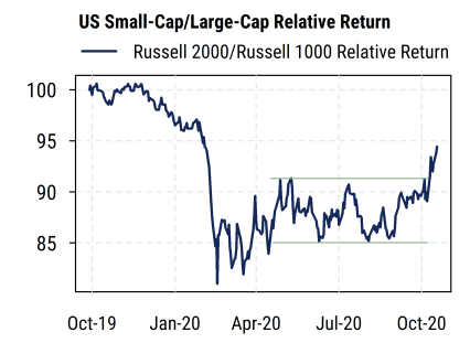 US Small-Cap Large-Cap Relative Return