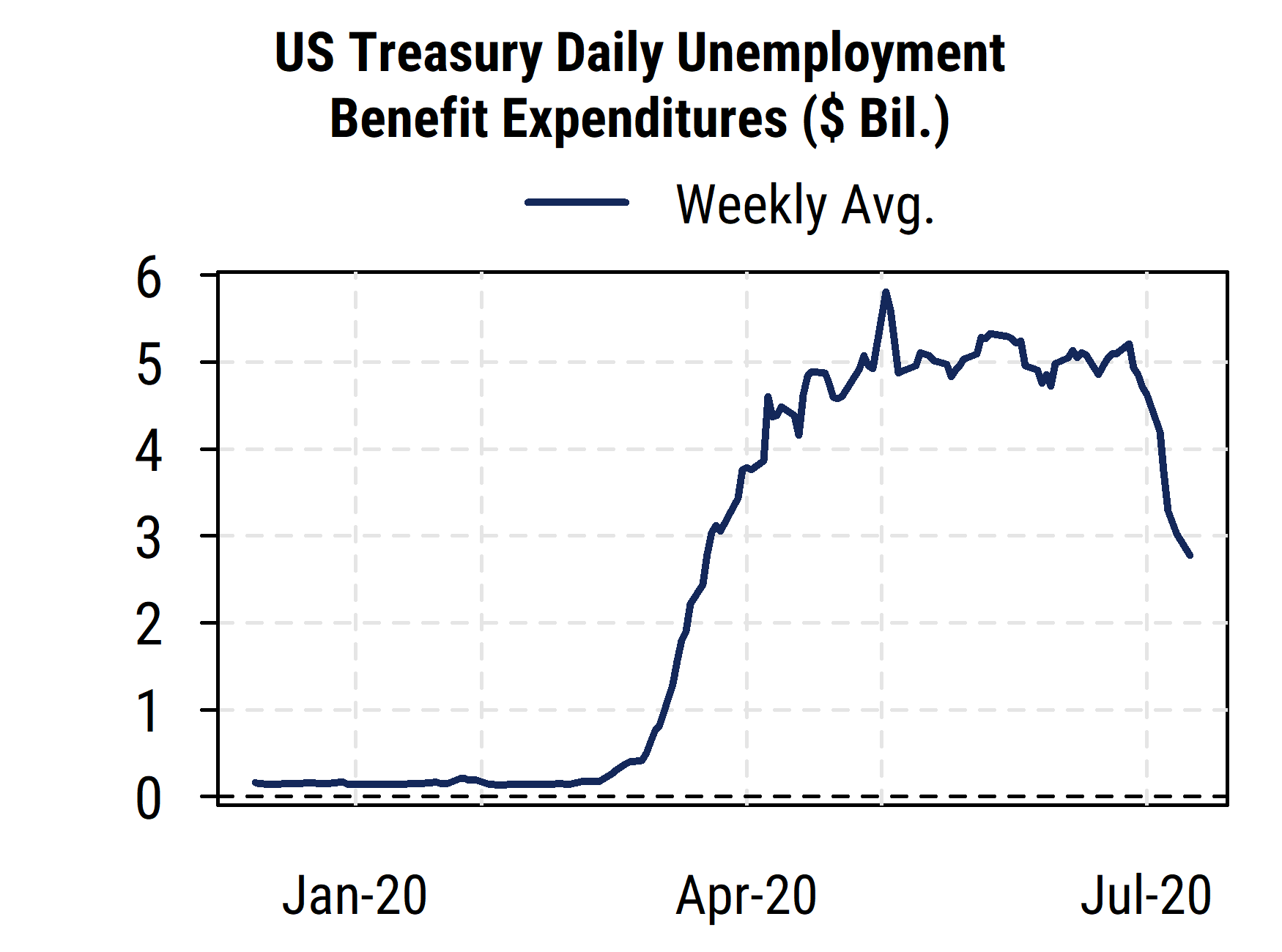 US Treasury Unemployment Benefit Expenditures