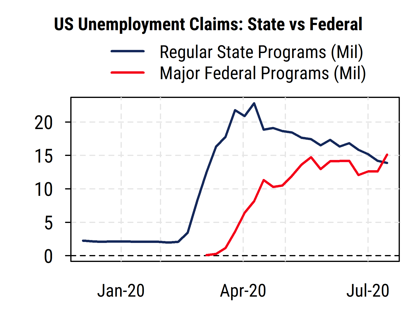 US Unemployment Claims State vs Federal