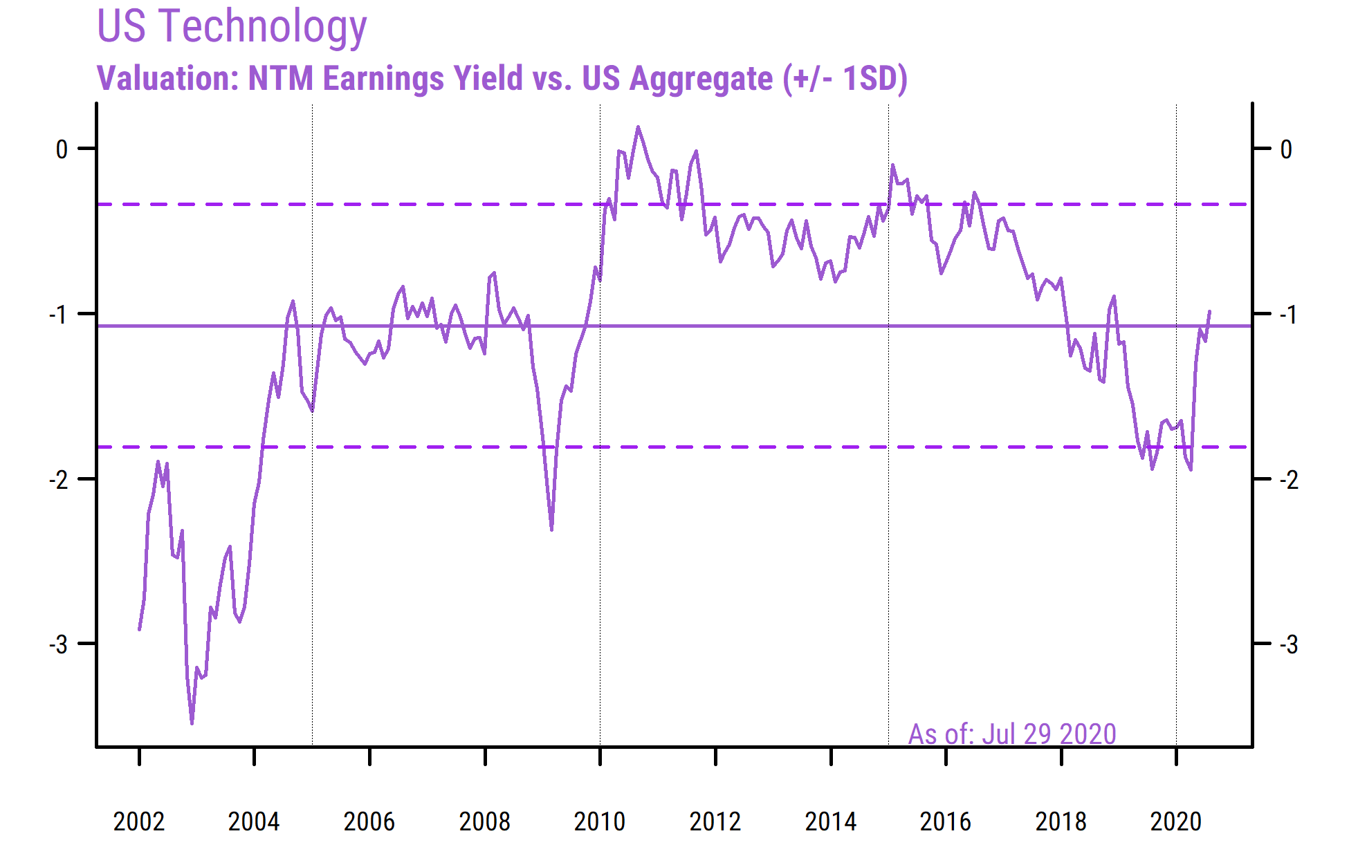 US Technology Relative Valuation