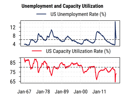 Unemployment and Capacity Utilization