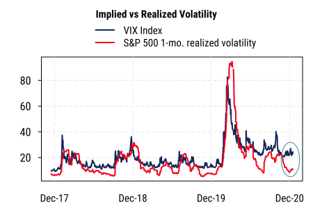 VIX vs Realized Vol